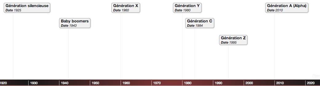 frise chronologique des générations