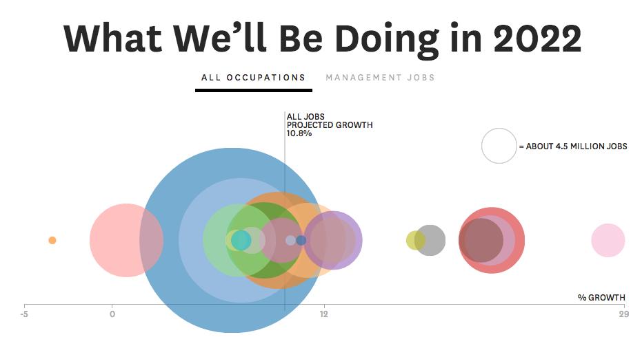 les métiers de 2020 :  ceux de la génération Z