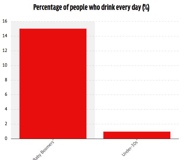 le pourcentage de personne buvant chaque jour explique peut-être la difficulté d'acceptation de certains adultes