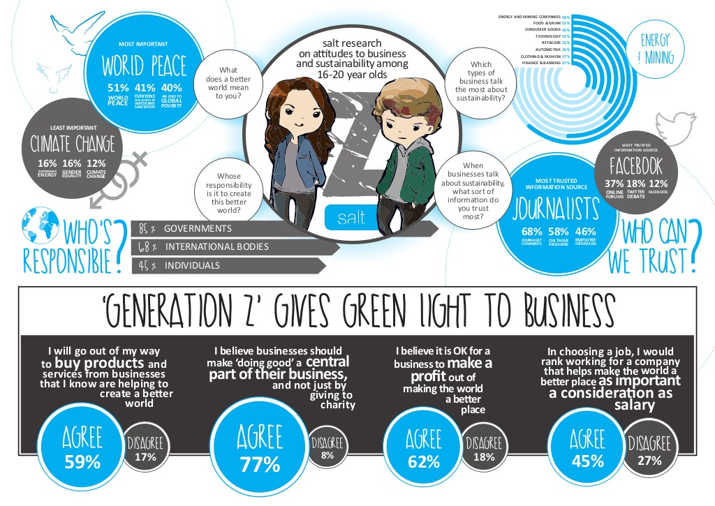 What Generation Z-ers Think of Business and Sustainability