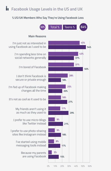 Les raisons du dédain de la génération Z pour Facebook (US et UK)