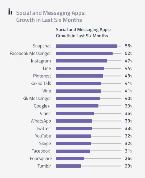 Snapchat devant Facebook Messenger, Instagram, Line et Pinterest, gagnant des messageries et réseaux sociaux