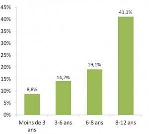 Pourcentage d'enfants équipés de leur propre tablette