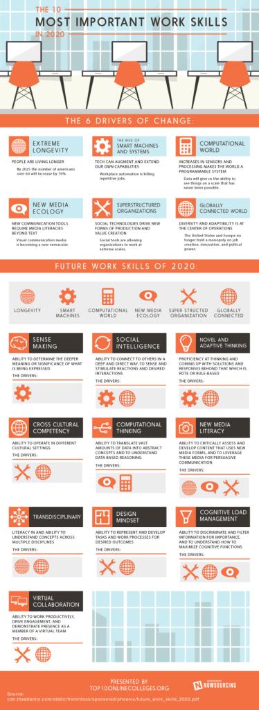 infographie : 10 compétences de travail les plus importants en 2020 pour la génération Z