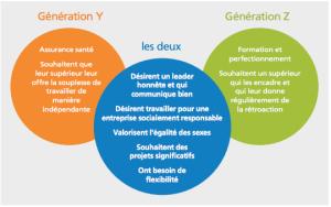 facteurs d'attraction en entreprise des générations Y et Z