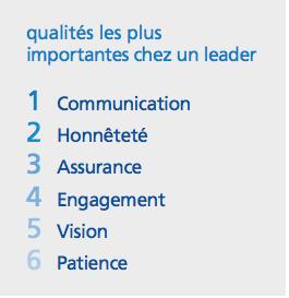 qualités les plus importantes chez un leader pour un génération Z