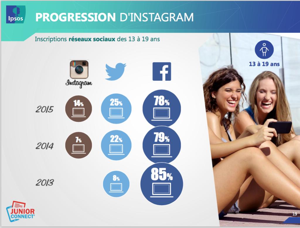 La progression d'utilisation Instagram par les Z