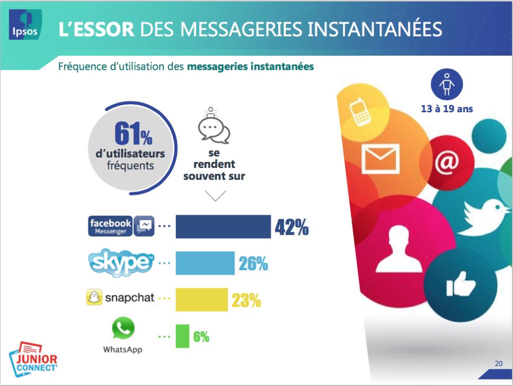 L'essor de la messagerie instantanée pour les Z
