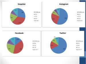 préférences des réseaux sociaux par les filles