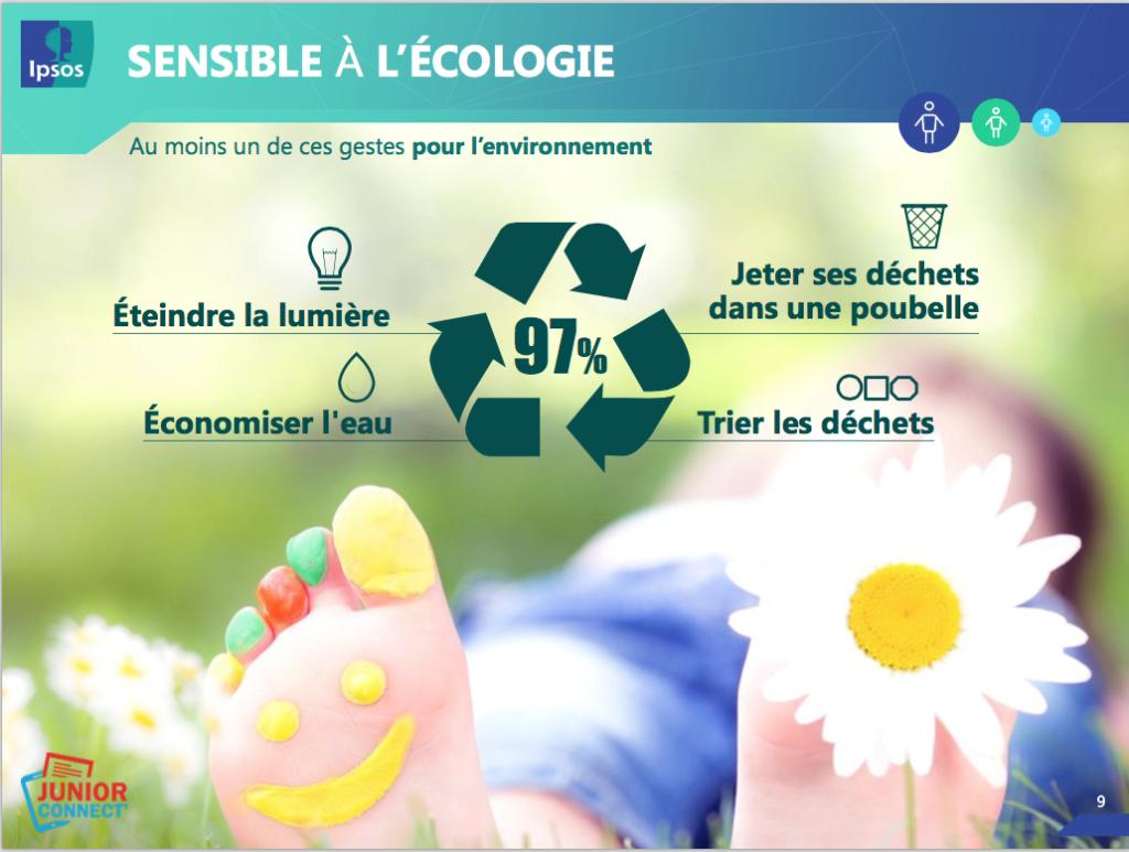 sensibilité de la génération Z à l'écologie