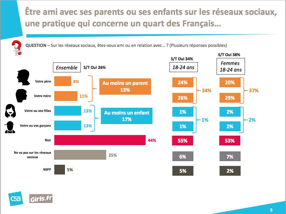 un quart des parents français amis avec leurs enfants sur les réseaux sociaux