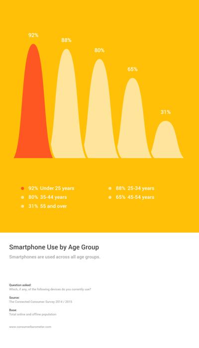 Utilisation du smartphone en France selon l'âge : 92% des moins de 25 ans en possède 1