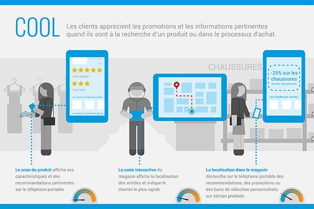ce qui est cool dans le magasin du futur : scan du produit, carte interactive et géolocalisation dans le magasin