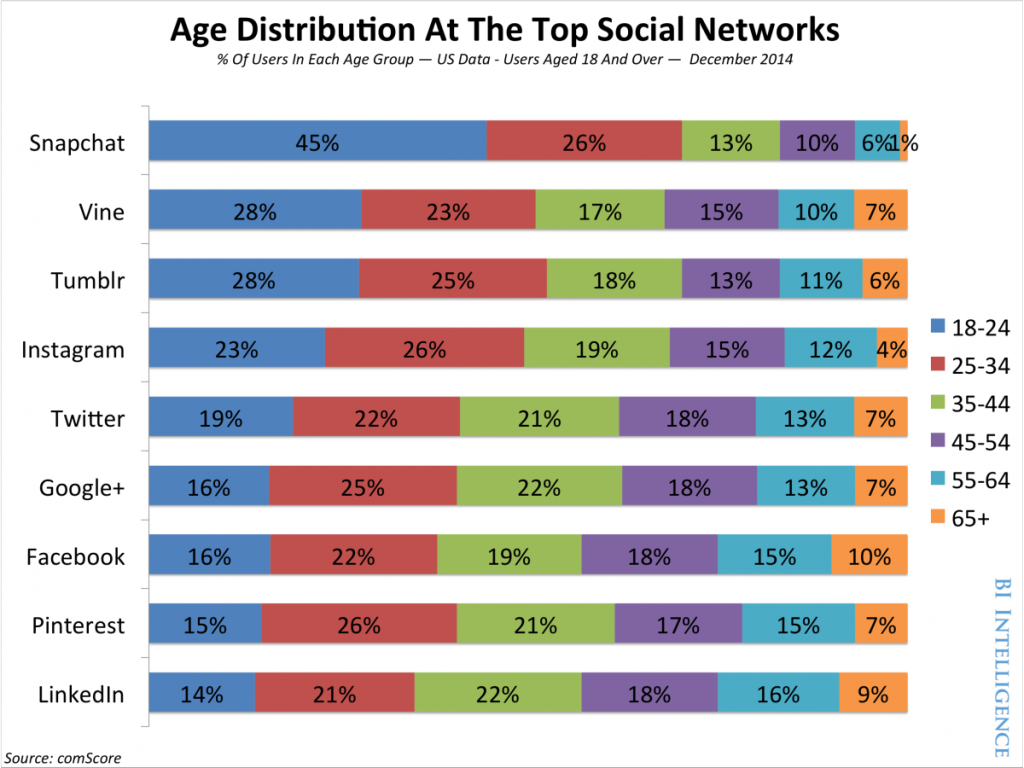 Distribution selon l'âge de l'usage des médias sociaux