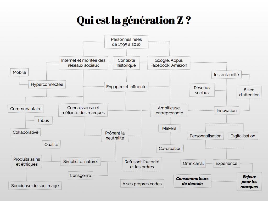 qui est la génération Z ?