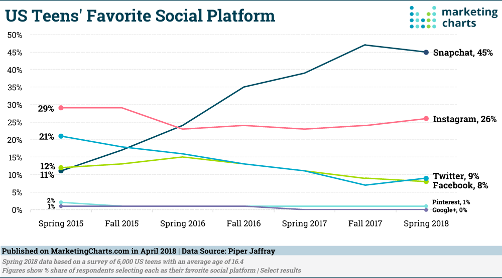 US teens' single favorite social media platform, Spring 2015 – Spring 2018.